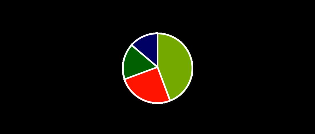 DISC måler en persons adfærd på 4 facetter